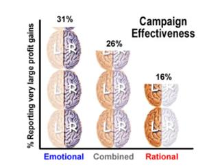 Campaign Effectiveness