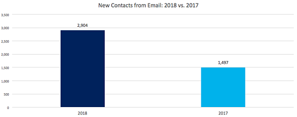 Email New Contacts 2018 vs. 2017