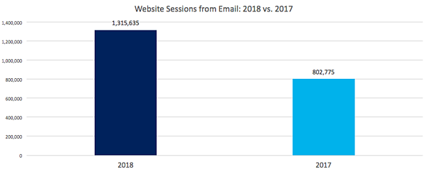 Email Website Sessions 2018 vs. 2017
