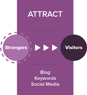 Inbound_Methodology_Attract