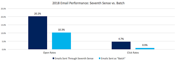 Seventh Sense Email Performance